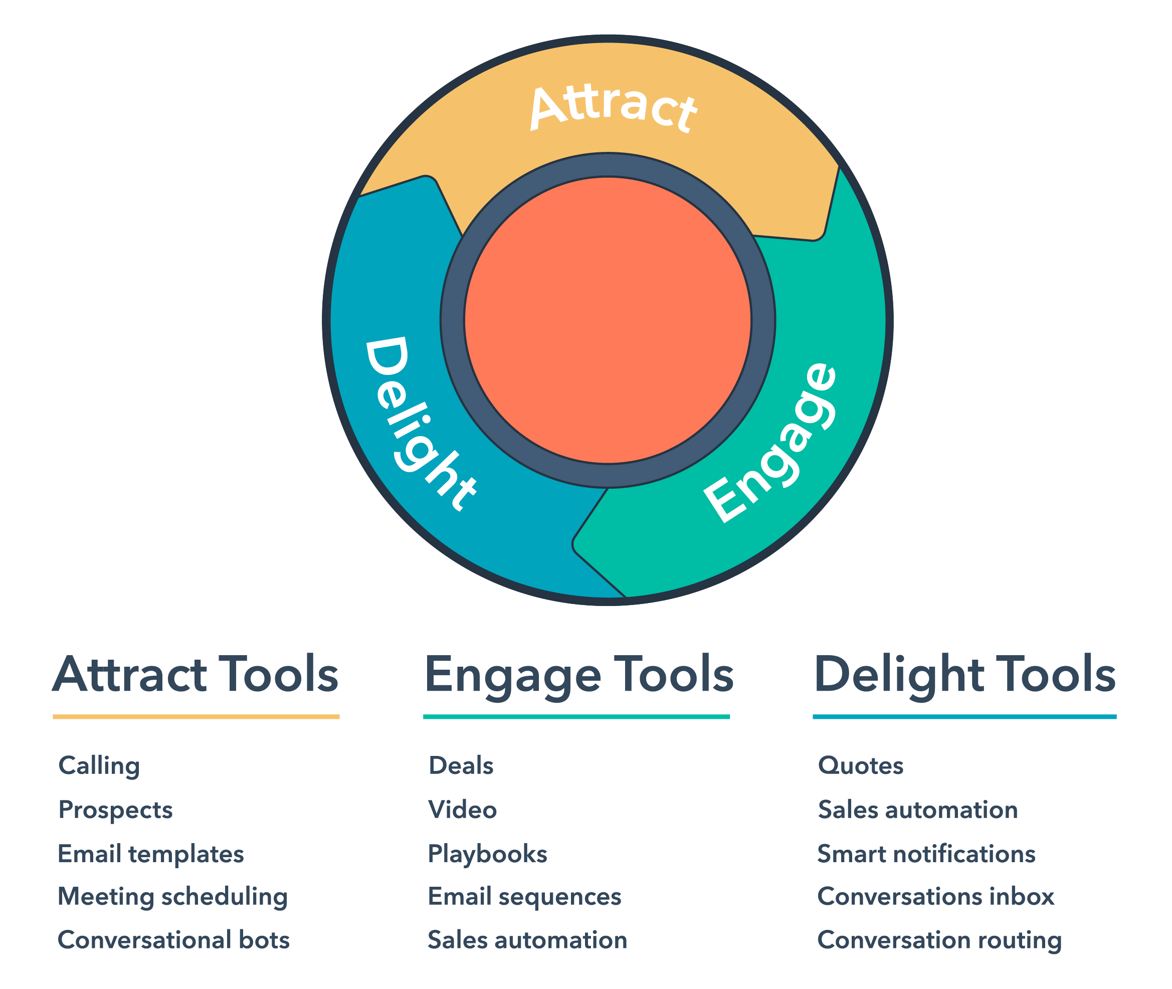 HubSpot Sales Tools