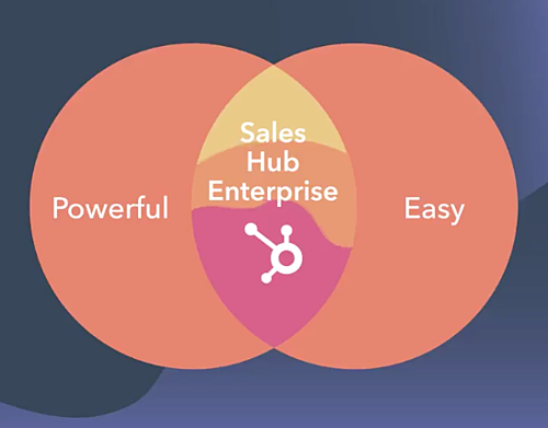 HubSpot Sales Hub Enterprise - power and ease of use