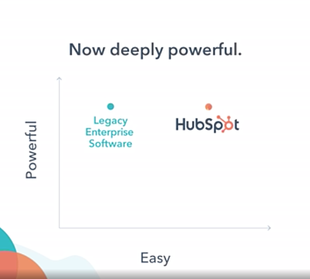 HubSpot Marketing Hub Enterprise | increased power