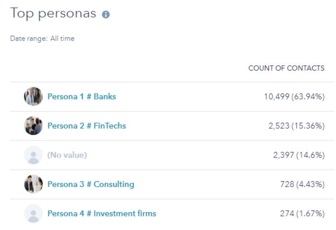 HubSpot buyer personas FinTech