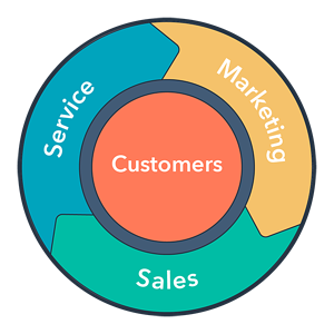HubSpot CRM Flywheel - SEO for Financial Services marketing