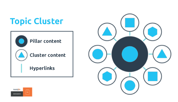 Pillar content and topic clusters
