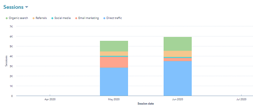Sessions by source on new Tradeguider website [chart] | HubSpot CMS