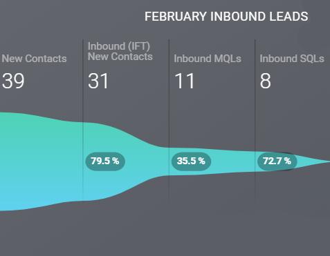 HubSpot inbound leads funnel