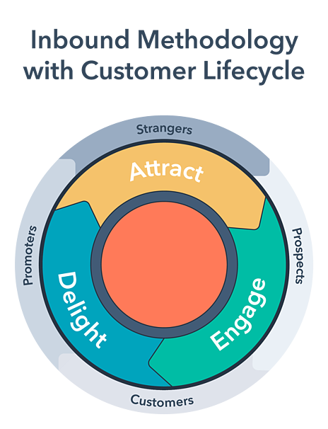 inbound customer lifecycle financial services