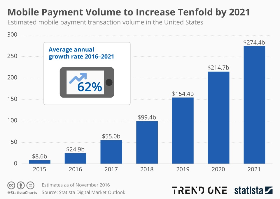 mobile_payment_chart.jpg