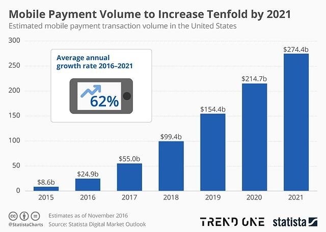 Mobile Payment Chart