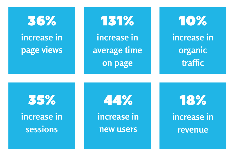 Marketing performance increase stats - Results from using HubSpot marketing tools